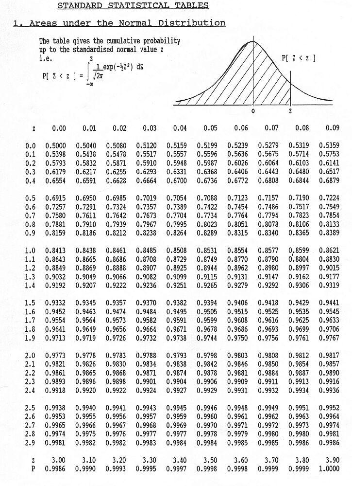 normal distribution  Archive   Z Table Negative